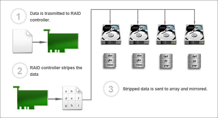 Raid 0 1 Array Or Server