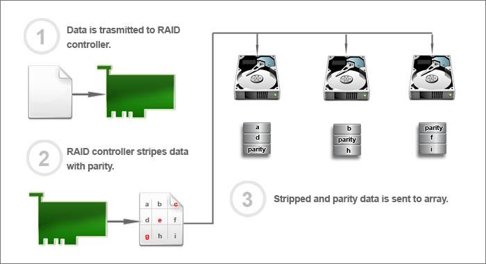 Raid 5 Array Or Server